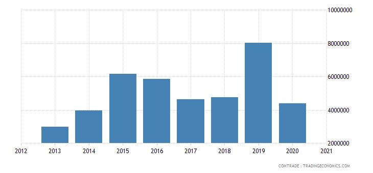 swaziland imports france