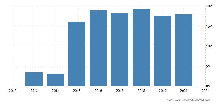 swaziland imports ireland