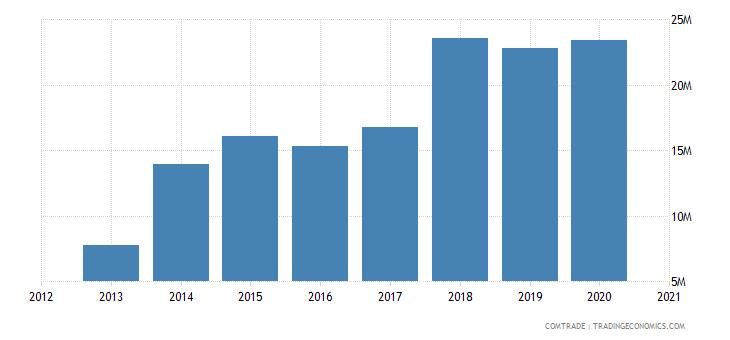 swaziland imports japan