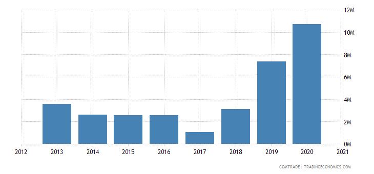 swaziland imports malaysia