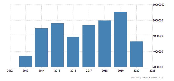 swaziland imports mauritius