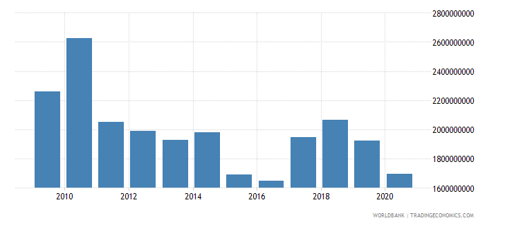 swaziland imports of goods and services bop us dollar wb data