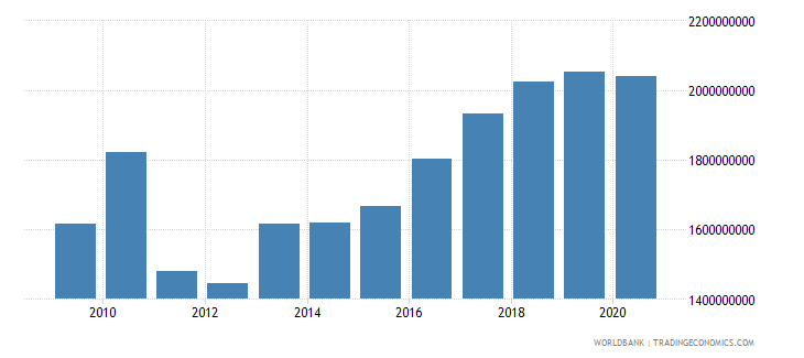 swaziland imports of goods and services constant 2000 us dollar wb data