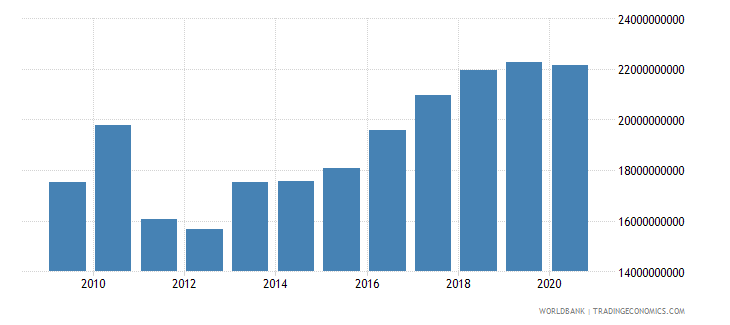 swaziland imports of goods and services constant lcu wb data