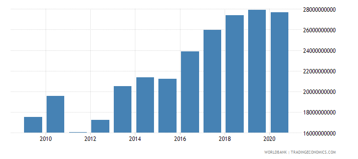 swaziland imports of goods and services current lcu wb data