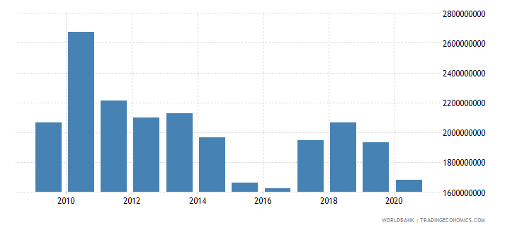 swaziland imports of goods and services us dollar wb data