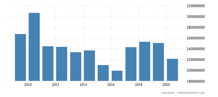 swaziland imports of goods services and income bop us dollar wb data