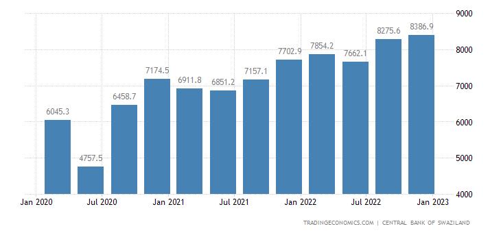 Swaziland Imports