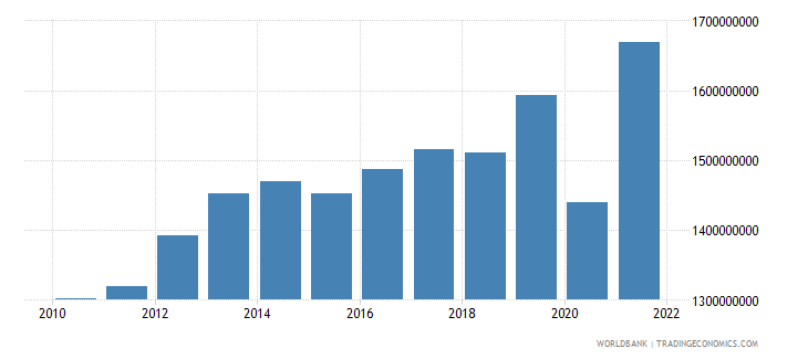 swaziland industry value added constant 2000 us dollar wb data