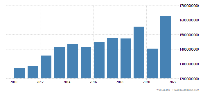 swaziland industry value added constant lcu wb data