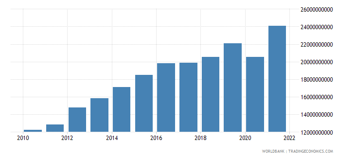swaziland industry value added current lcu wb data