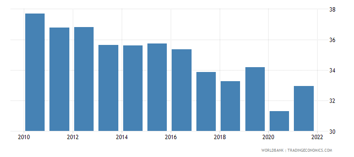 swaziland industry value added percent of gdp wb data