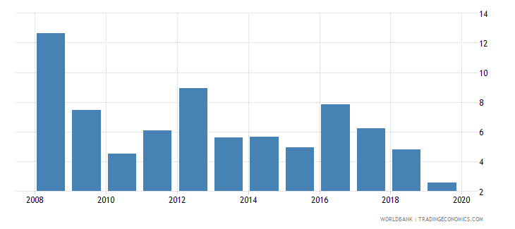 swaziland inflation consumer prices annual percent wb data