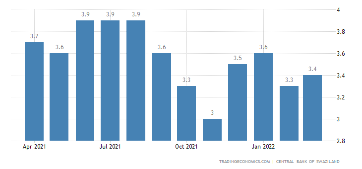 Swaziland Inflation Rate