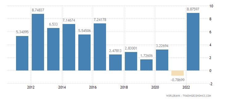 swaziland inflation gdp deflator annual percent wb data