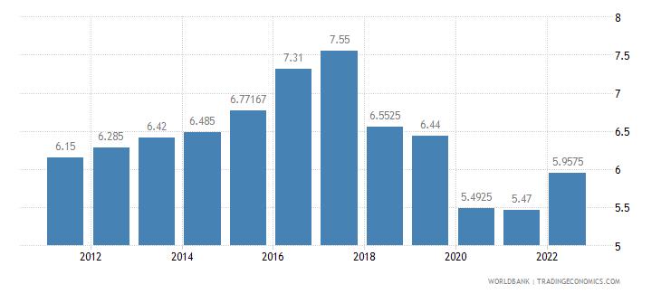 swaziland interest rate spread lending rate minus deposit rate percent wb data