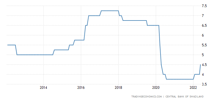 Swaziland Interest Rate