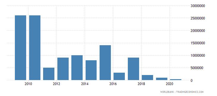 swaziland international tourism expenditures for passenger transport items us dollar wb data