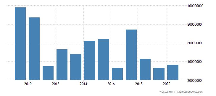 swaziland international tourism expenditures us dollar wb data