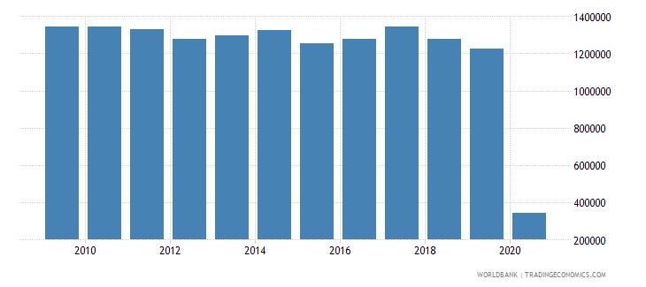 swaziland international tourism number of arrivals wb data