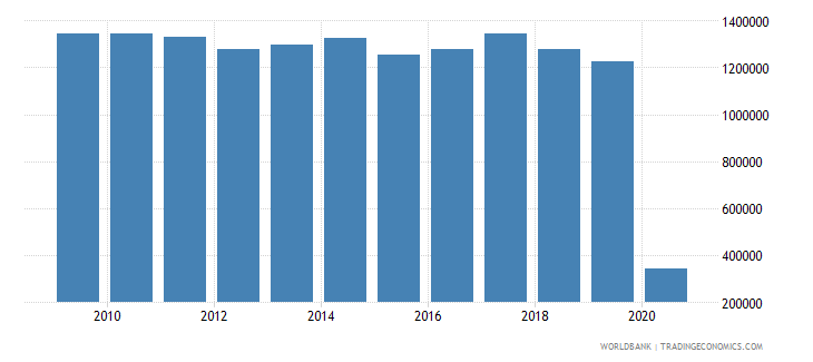 swaziland international tourism number of arrivals wb data