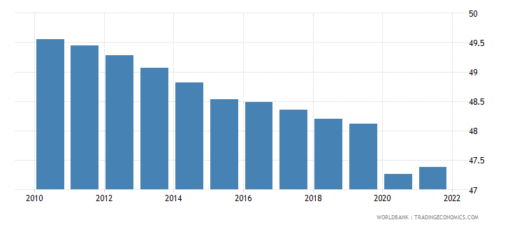 swaziland labor force female percent of total labor force wb data