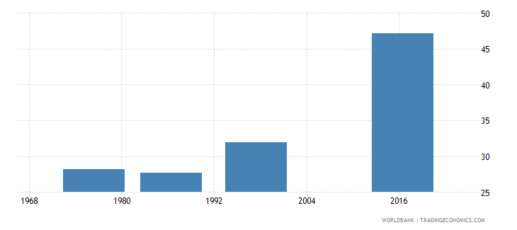 swaziland labor force participation rate female percent of female population ages 15 national estimate wb data