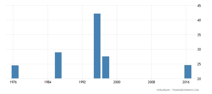 swaziland labor force participation rate for ages 15 24 female percent national estimate wb data