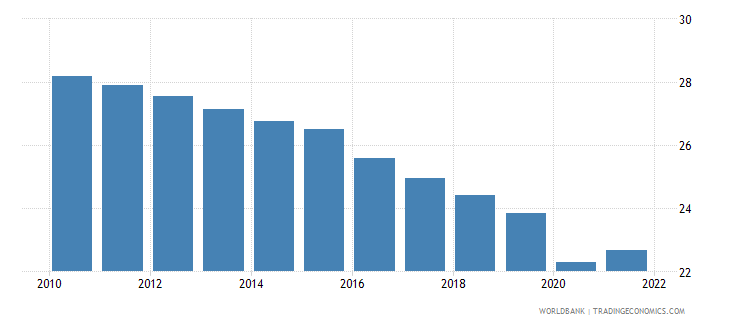 swaziland labor force participation rate for ages 15 24 male percent modeled ilo estimate wb data