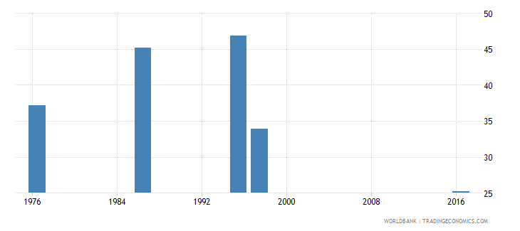 swaziland labor force participation rate for ages 15 24 male percent national estimate wb data