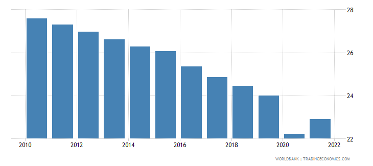swaziland labor force participation rate for ages 15 24 total percent modeled ilo estimate wb data