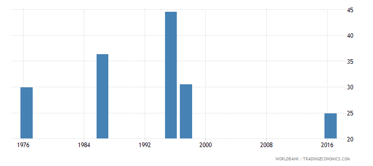 swaziland labor force participation rate for ages 15 24 total percent national estimate wb data