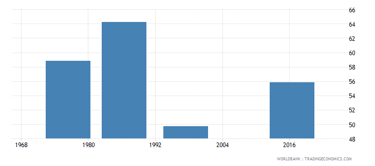 swaziland labor force participation rate male percent of male population ages 15 national estimate wb data