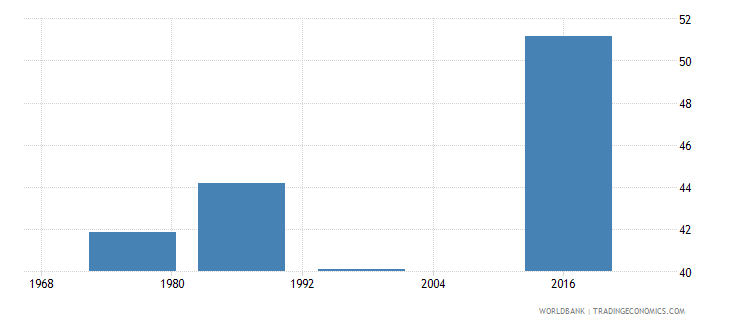swaziland labor force participation rate total percent of total population ages 15 national estimate wb data