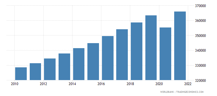 swaziland labor force total wb data