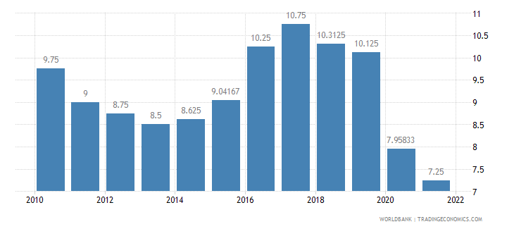 swaziland lending interest rate percent wb data