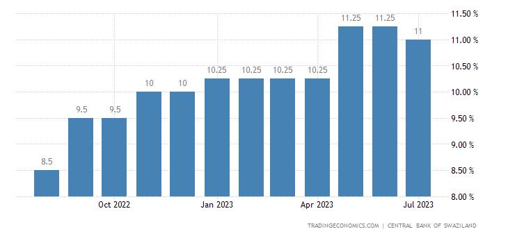 Swaziland Lending Rate