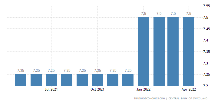 Swaziland Prime Lending Rate