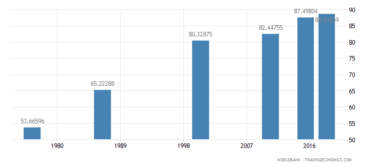 swaziland literacy rate adult female percent of females ages 15 and above wb data