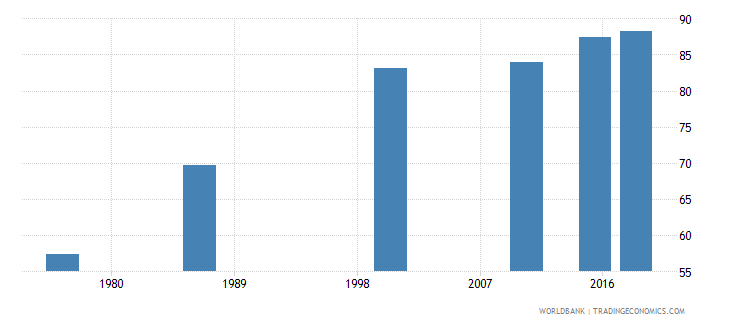 swaziland literacy rate adult male percent of males ages 15 and above wb data