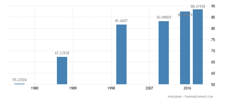 swaziland literacy rate adult total percent of people ages 15 and above wb data