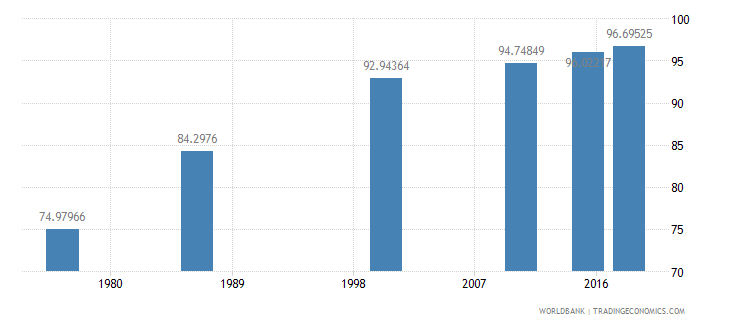 swaziland literacy rate youth female percent of females ages 15 24 wb data