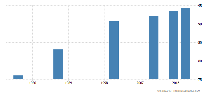 swaziland literacy rate youth male percent of males ages 15 24 wb data