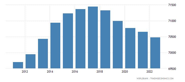 swaziland male population 05 09 wb data