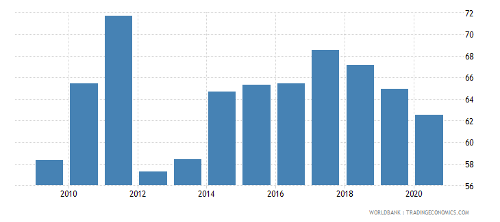 swaziland manufactures exports percent of merchandise exports wb data