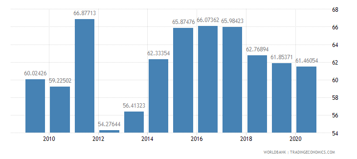 swaziland manufactures imports percent of merchandise imports wb data