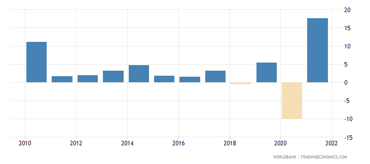 swaziland manufacturing value added annual percent growth wb data