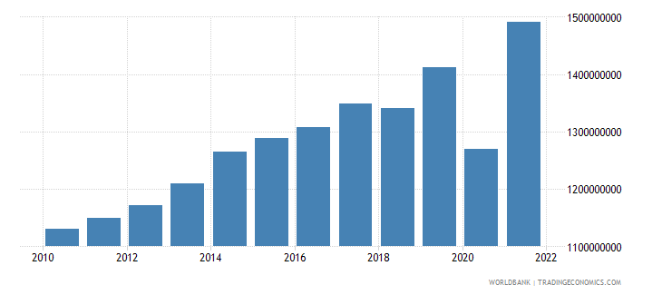 swaziland manufacturing value added constant 2000 us dollar wb data