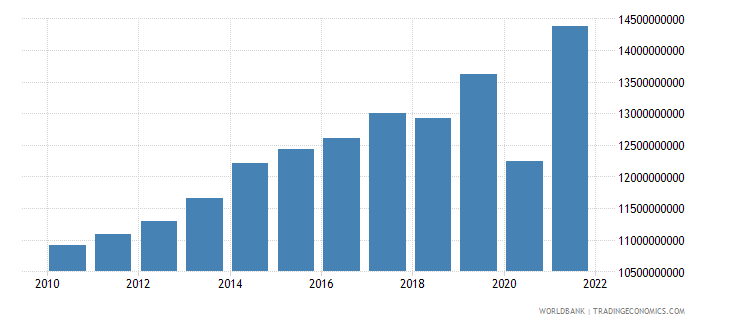 swaziland manufacturing value added constant lcu wb data