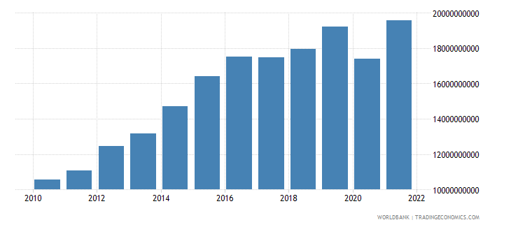 swaziland manufacturing value added current lcu wb data